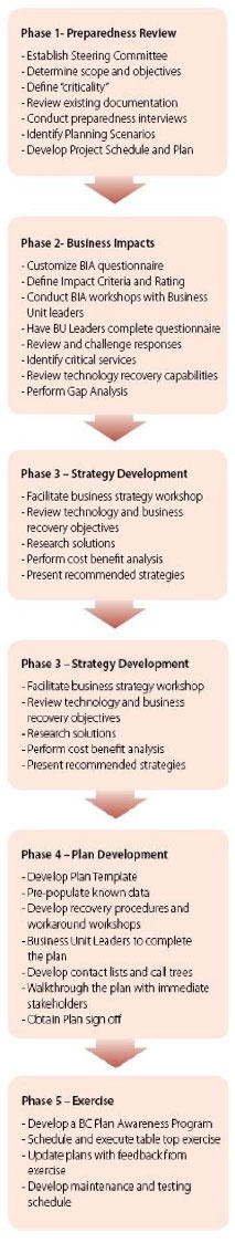 Business continuity and recovery unimutual continuity recovery flashek Images